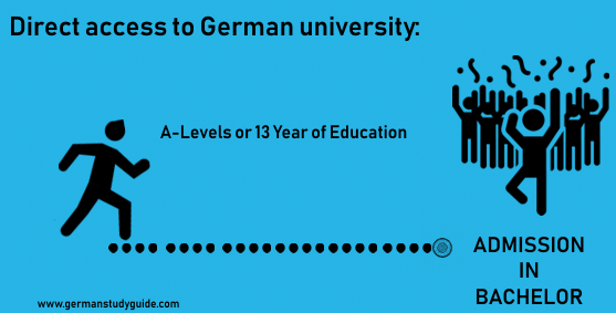 Direct access to German university